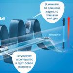 Усовершенствованные инверторные технологии